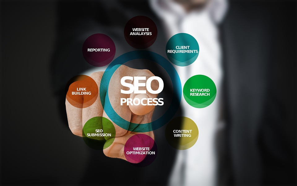 La importancia del SEO en un negocio online