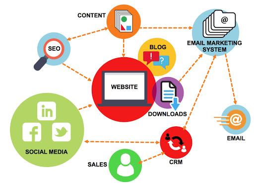 Marketing Digital: 7 estrategias de captación a corto plazo para inbound marketing